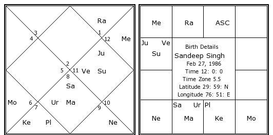 Sandeep Singh Birth Chart Sandeep Singh Kundli Horoscope By Date