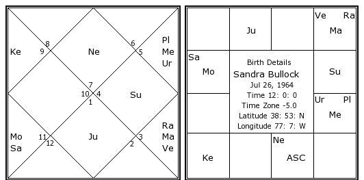Sandra Bullock Birth Chart Sandra Bullock Kundli Horoscope By