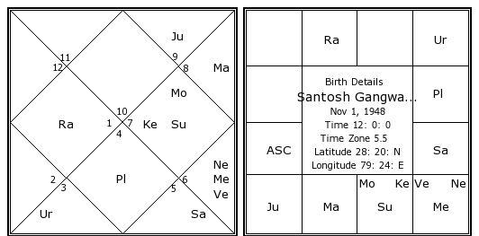 Santosh Gangwars Birth Chart Kundali