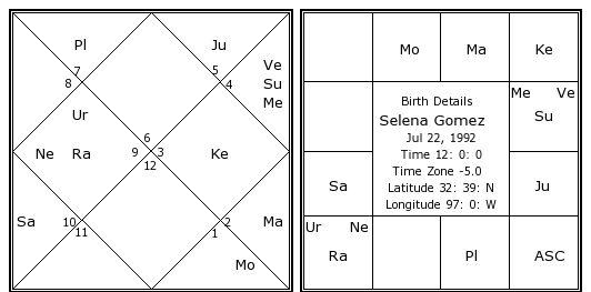 Selena Gomez S Birth Chart Kundali