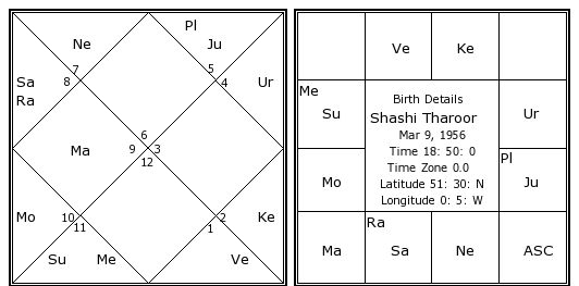 Shashi Tharoor Birth Chart Shashi Tharoor Kundli Horoscope By
