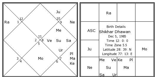 Shikhar Dhawan Birth Chart Shikhar Dhawan Kundli Horoscope By