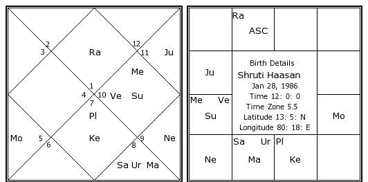 kamal hassan horoscope chart