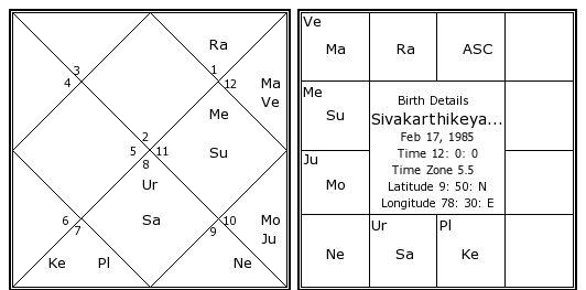 Sivakarthikeyan Birth Chart Sivakarthikeyan Kundli Horoscope By
