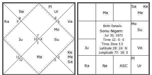 Sonu Nigam Birth Chart Sonu Nigam Kundli Horoscope By Date Of