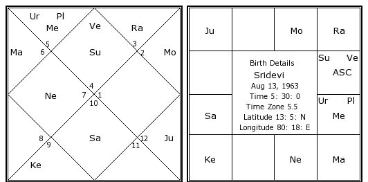 Sridevi Birth Chart Sridevi Kundli Horoscope By Date Of Birth