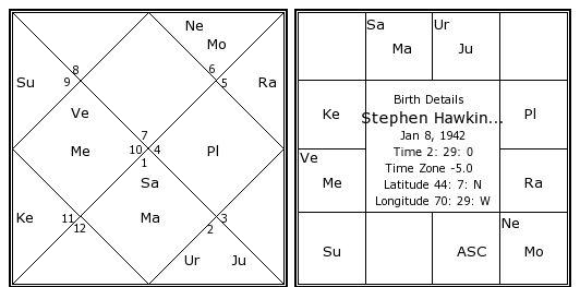 Stephen hawking date of birth in Australia