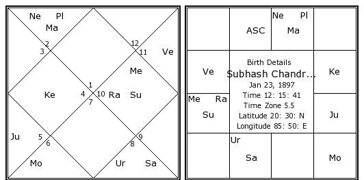 Subhash Chandra Bose Birth Chart Subhash Chandra Bose Kundli Horoscope By Date Of Birth Politician