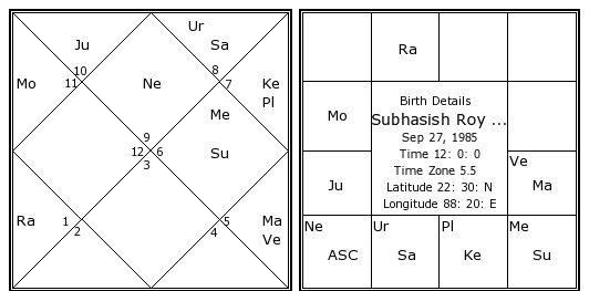 Subhasish Roy Chowdhury Birth Chart | Subhasish Roy ...