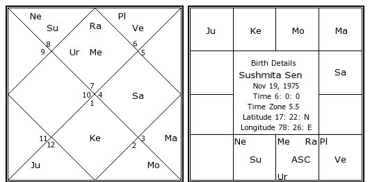 Astrology Software in Hindi and English Language based on Ancient Indian