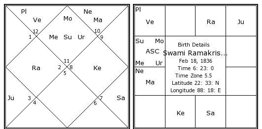Horoscope calculation bengali Name numerology