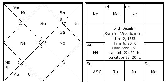 Free kundli reading by date of birth / Red flags in dating