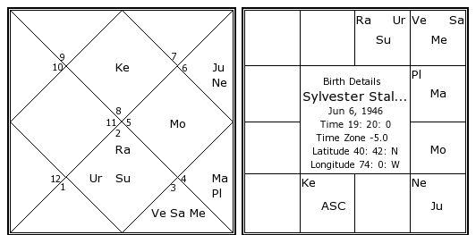 Sylvester stallone date of birth in Brisbane