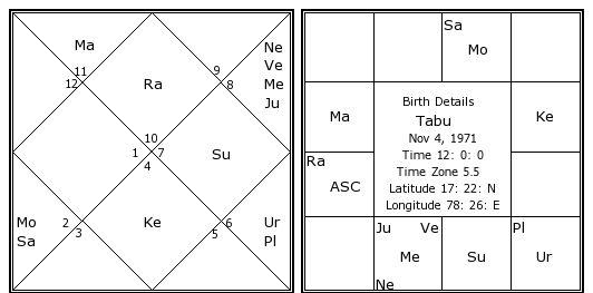 Kundli: Free Janam Kundali Online Software - AstroSage