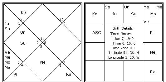 Tom Jones Birth Chart Tom Jones Kundli Horoscope By Date Of
