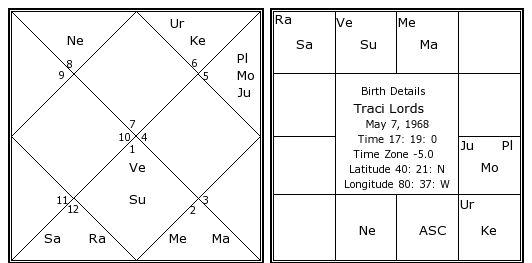 Traci Lords birth chart