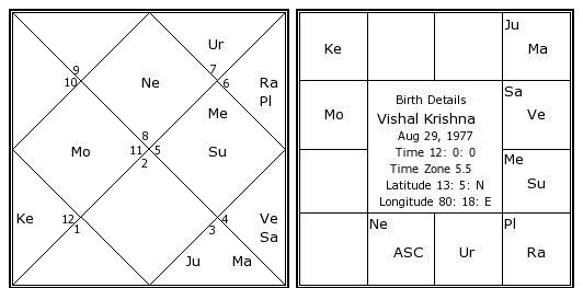 astrology of the name vishal