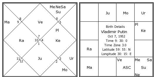 vladimir putin birth chart vladimir putin kundli