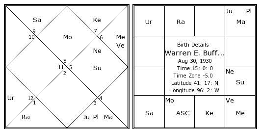 Warren E Buffett Birth Chart Warren E Buffett Kundli Horoscope