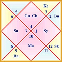 Janam Kundli can predict about your entire life