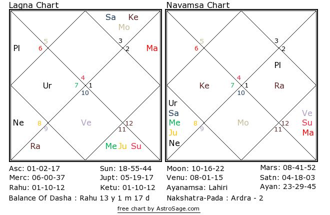 Astrology quiz12 birthchart for north