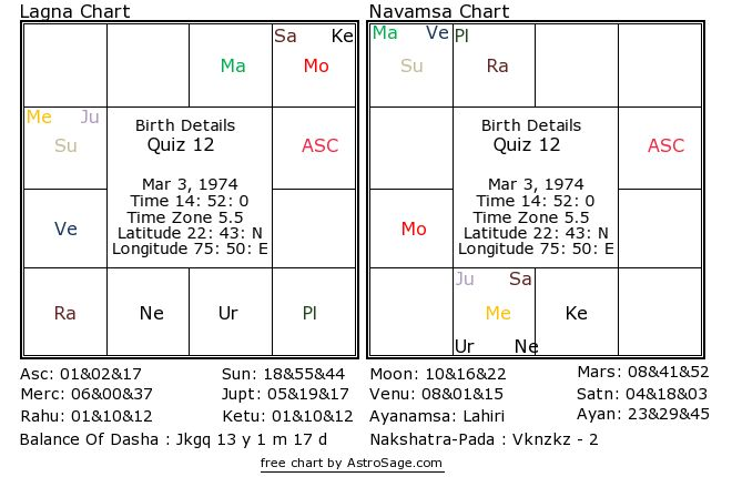 Astrology quiz12 birthchart for south