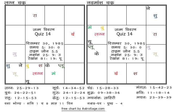 Match making astrology in hindi