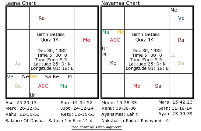 Astrology quiz14 birthchart for south