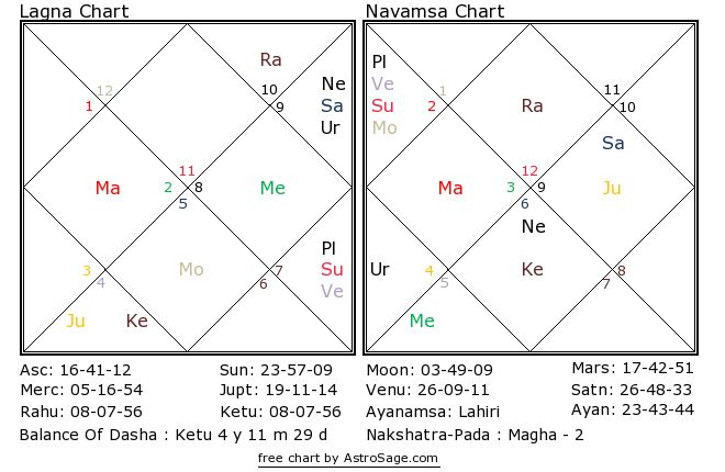 Astrology quiz15 birthchart for north in hindi