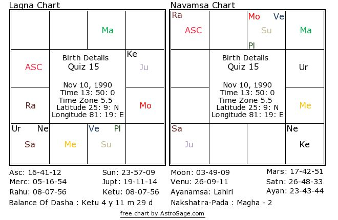 Astrology quiz15 birthchart for south in hindi
