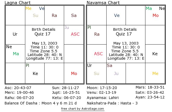 Astrology quiz17 birthchart for south in English