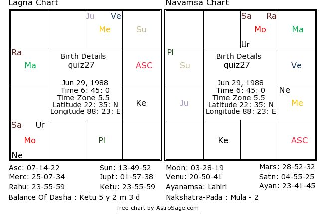Astrology Quiz 27 When Did The Native Got Married