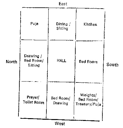 Vastu Home Location | Vaastu for Home