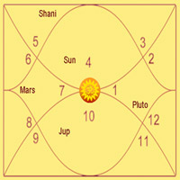 Astrology Chart to reveal future