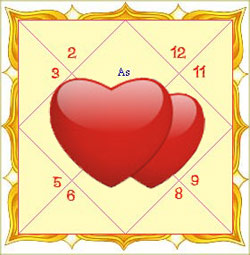Get Astrology and Love Horoscope