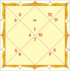 Astrology Chart : Natal, Zodiac & Birth Astrology