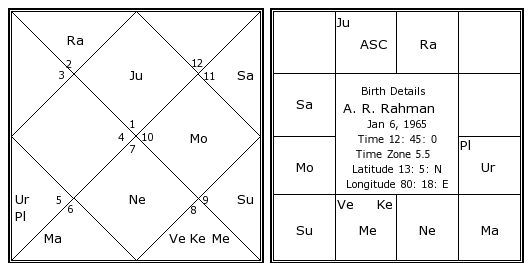 A R Rahman Birth Chart A R Rahman Kundli Horoscope By Date