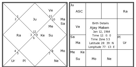 Astrologie kundli match maken