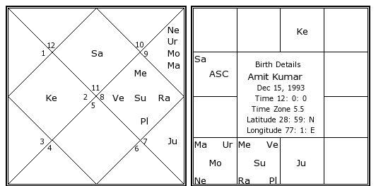 Amit Kumar Birth Chart | Amit Kumar Kundli | Horoscope by