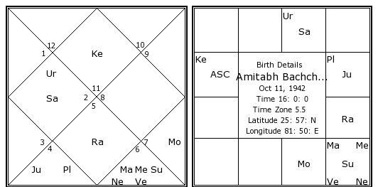 Amitabh Bachchan Birth Chart Amitabh Bachchan Kundli Horoscope