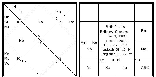 Image result for britney spears vedic chart