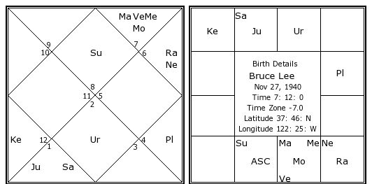 Bruce Lee Birth Chart