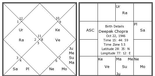 Deepak Chopra Birth Chart
