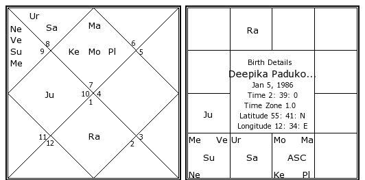 Deepika Padukone Birth Chart   Deepika Padukone Kundli ...