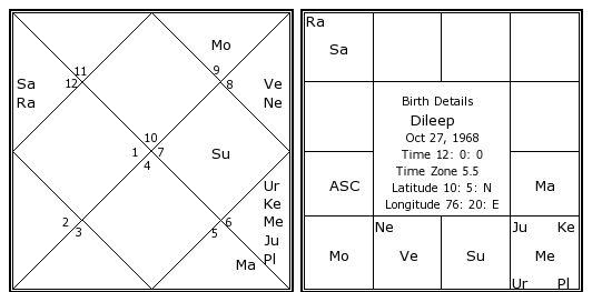 grahanila in malayalam horoscope