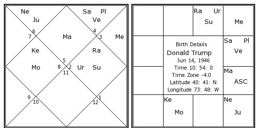 Image result for Birth chart of Donald Trump
