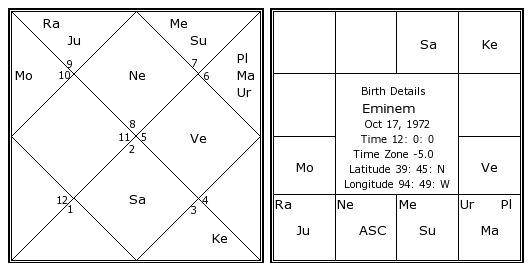 Birth Chart: Eminem (Libra)