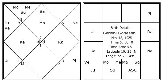 Gemini Ganesan Birth Chart | Gemini Ganesan Kundli
