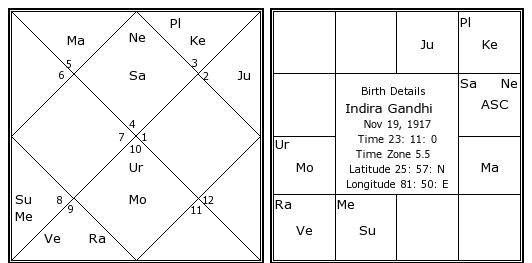 Image result for Indira gandhi Birth chart