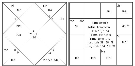 John Travolta Birth Chart John Travolta Kundli Horoscope By Date